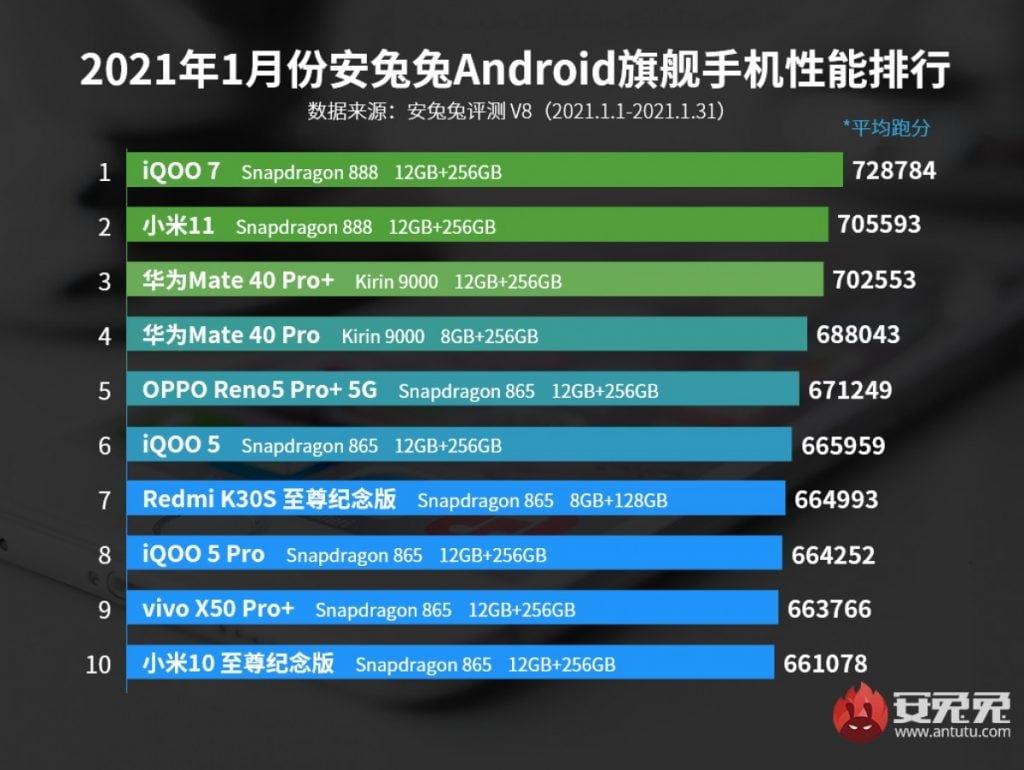Snapdragon 888 lidera ranking AnTuTu em Janeiro